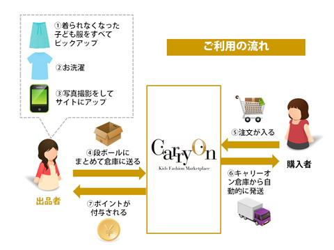 carryon2