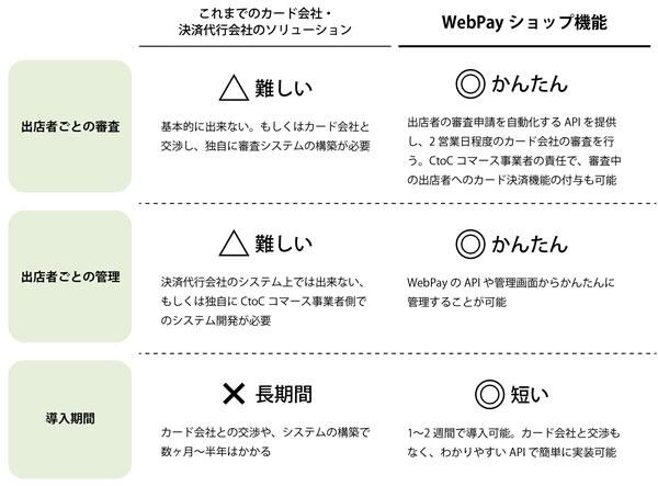 webpay2