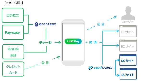 line-econtext
