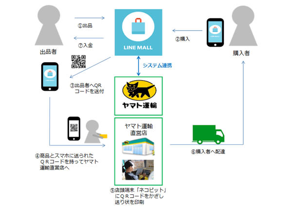 linemall1