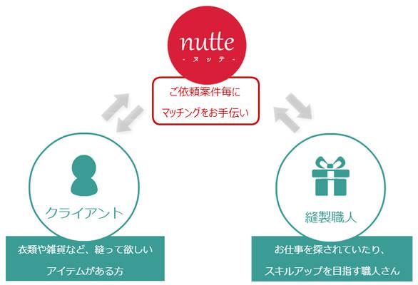 nutte2