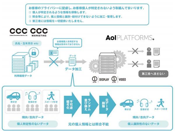ccc-aol1