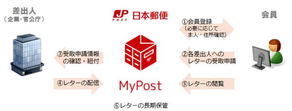 mypost3