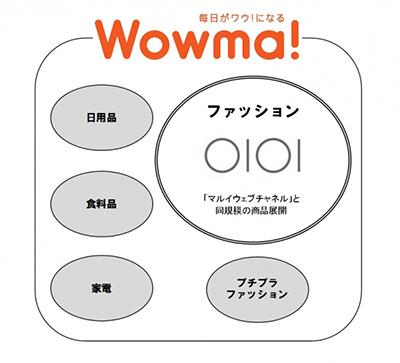 wowma4